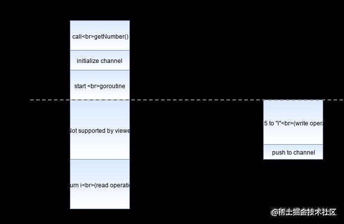 使用通道解决数据竞争后程序的执行流程