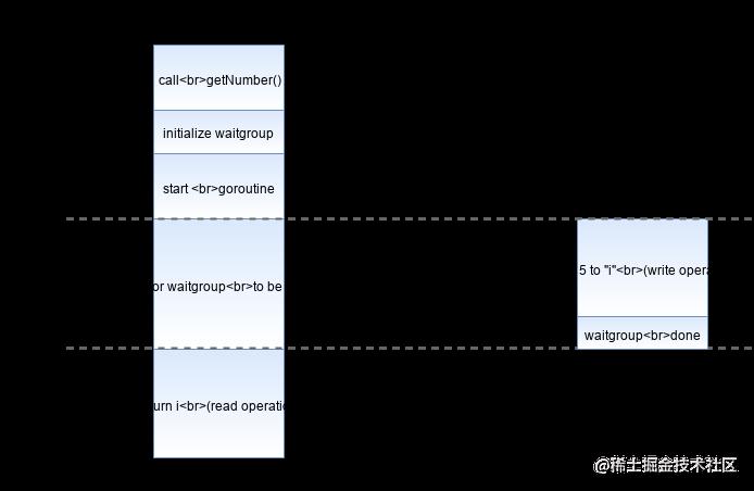 使用WaitGroup后程序执行的时间线