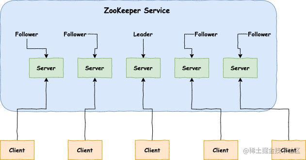 Zookeeper 中的角色