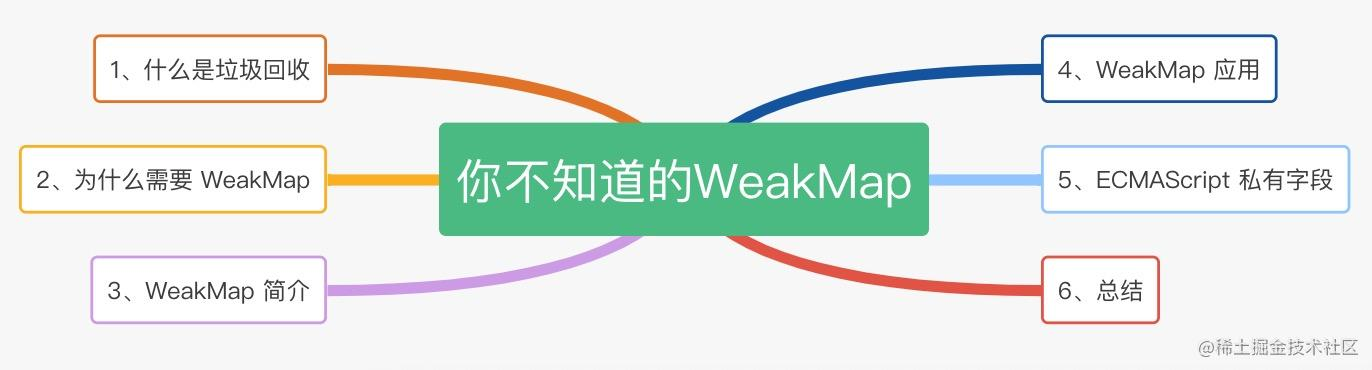 you-dont-know-weakmap