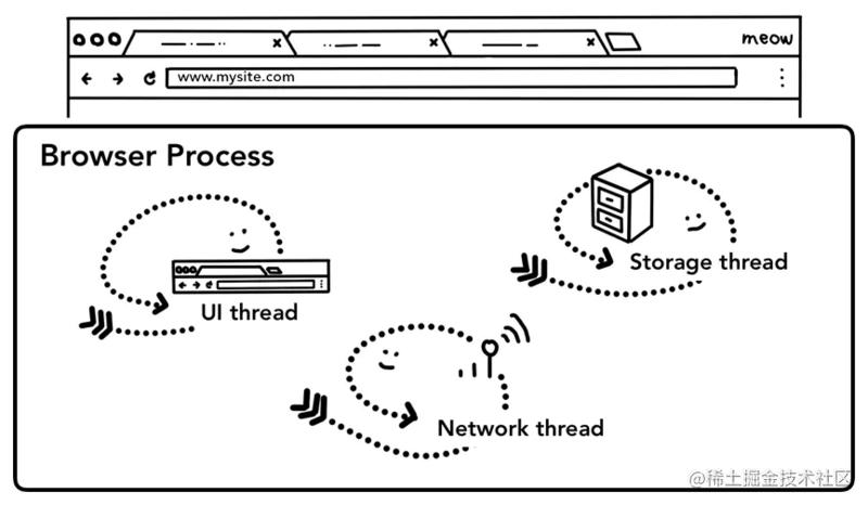 浏览器进程线程