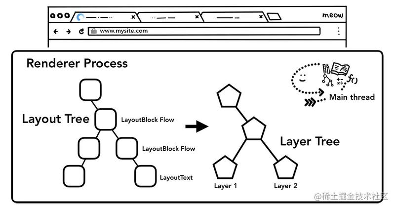 layer tree