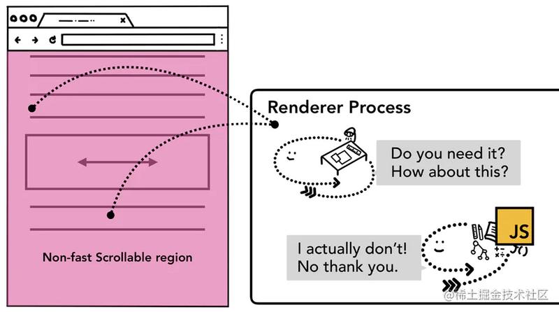 当整个页面都是非快速滚动区域时页面的事件处理示意图