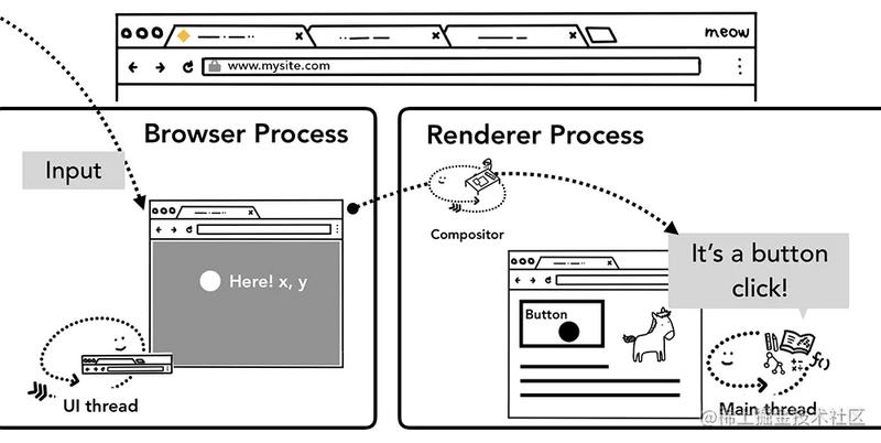 点击事件从浏览器进程路由到渲染进程