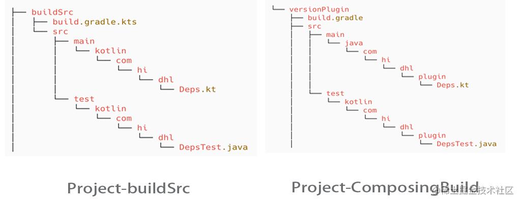 Composing-builds-vs-buildSr