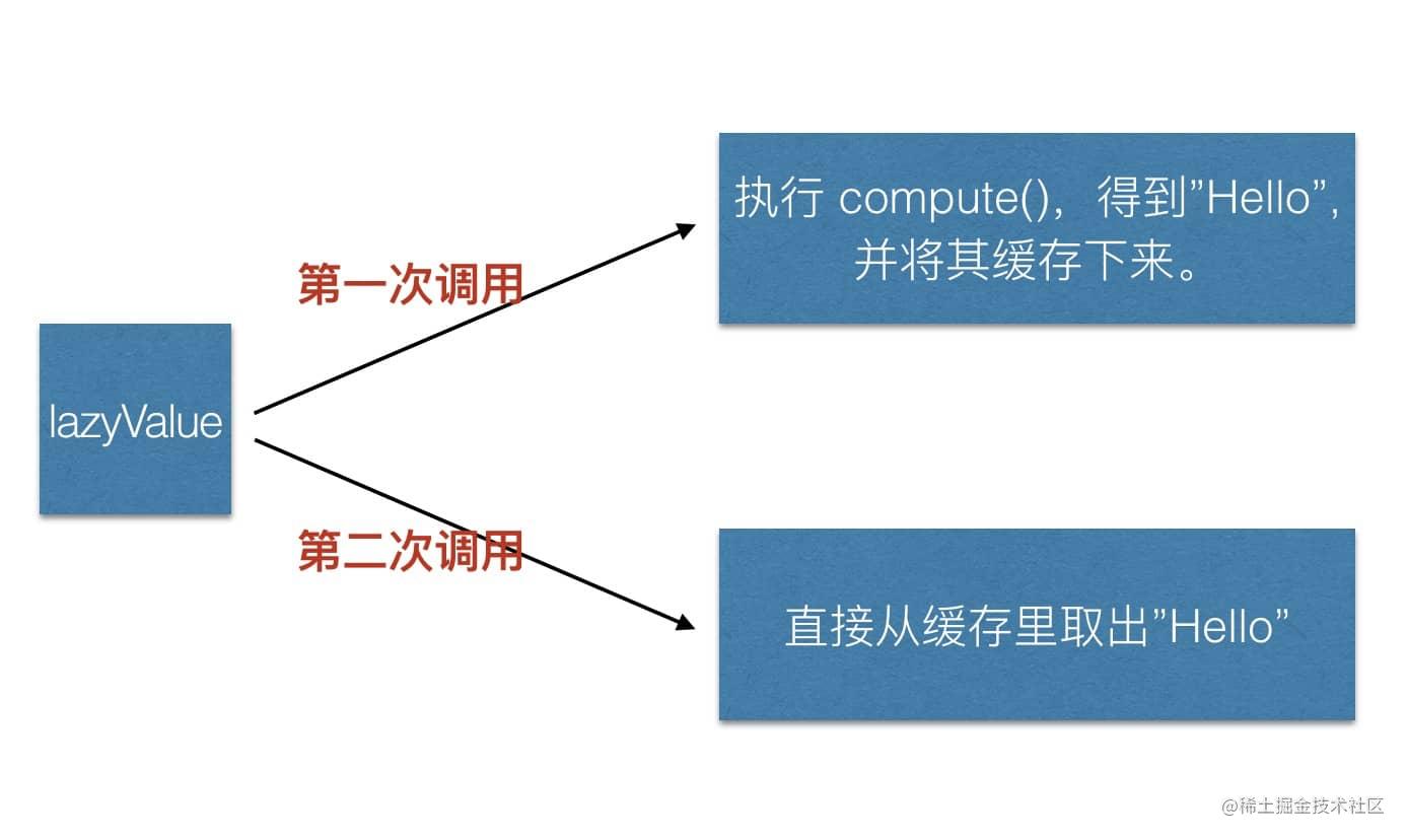 by lazy 执行流程
