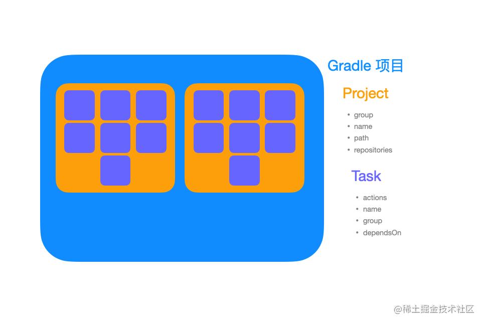 Gralde-Project-Task