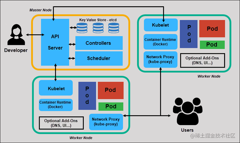标准kubernetes集群的架构图