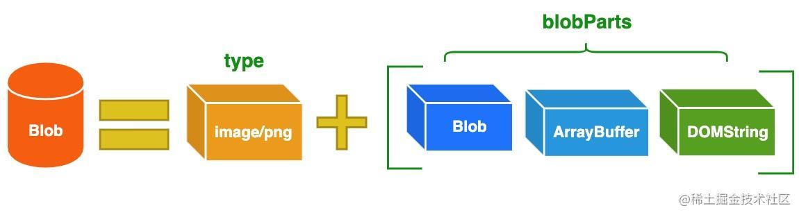 blob-structure