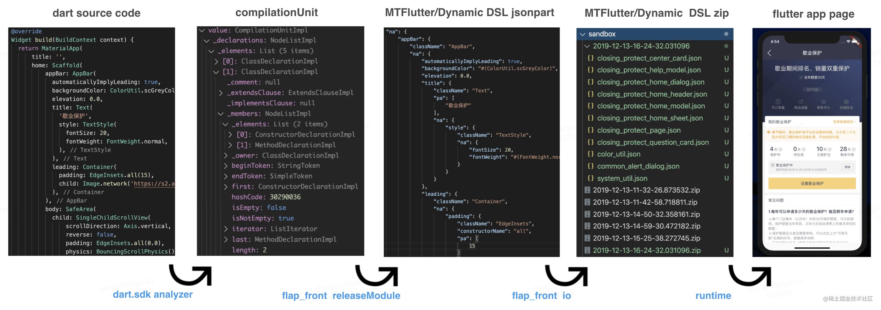 图2 DSL-JSON 的转换步骤