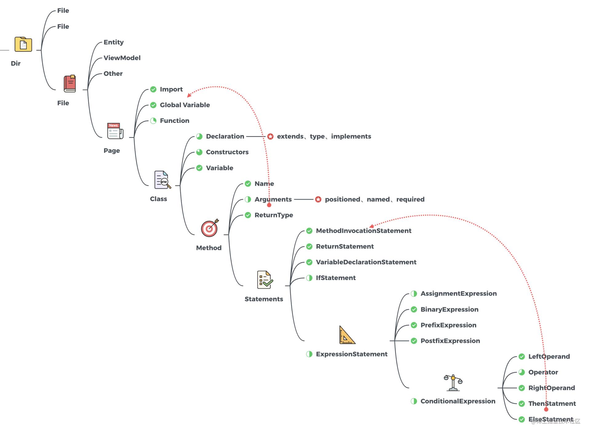 图6 DSL内部结构层级