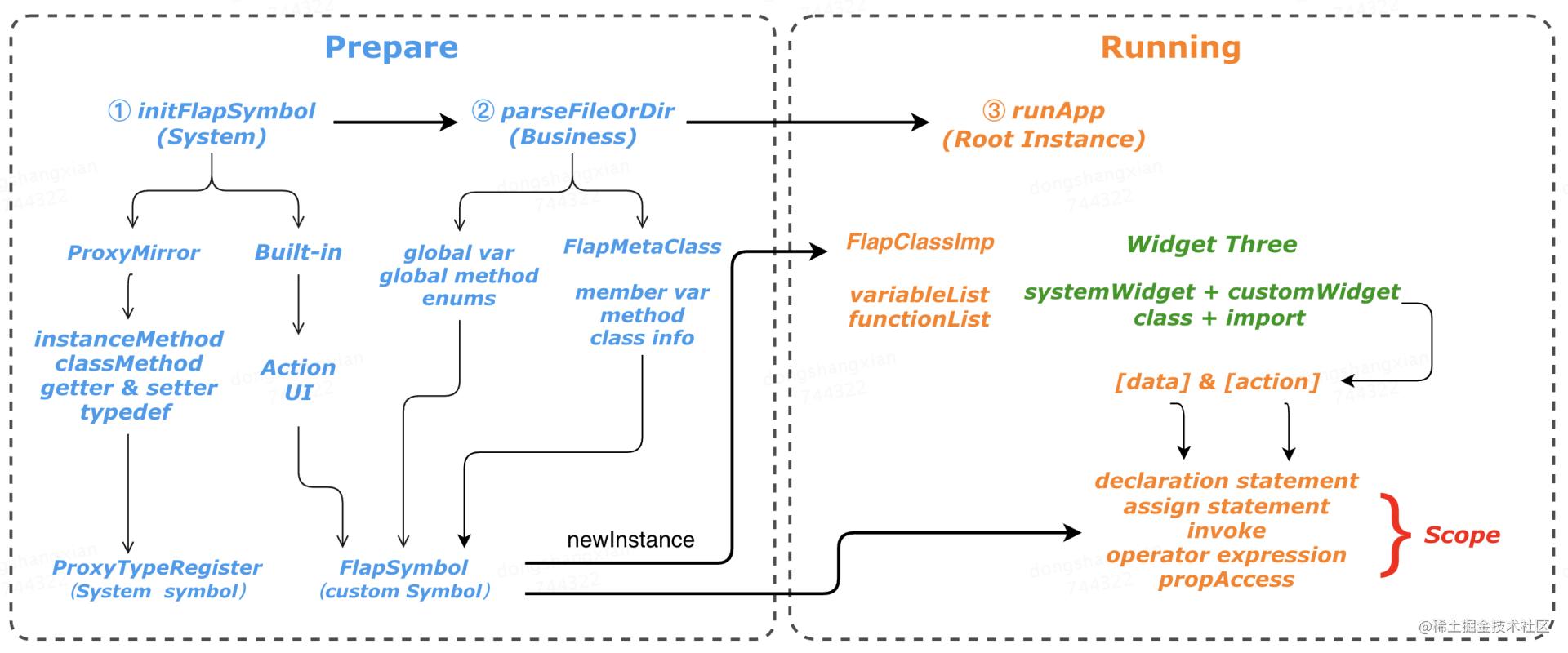 图7 运行时原理的两大阶段