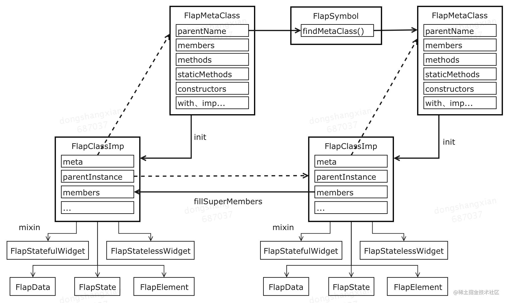 图8 运行时模拟的元类系统