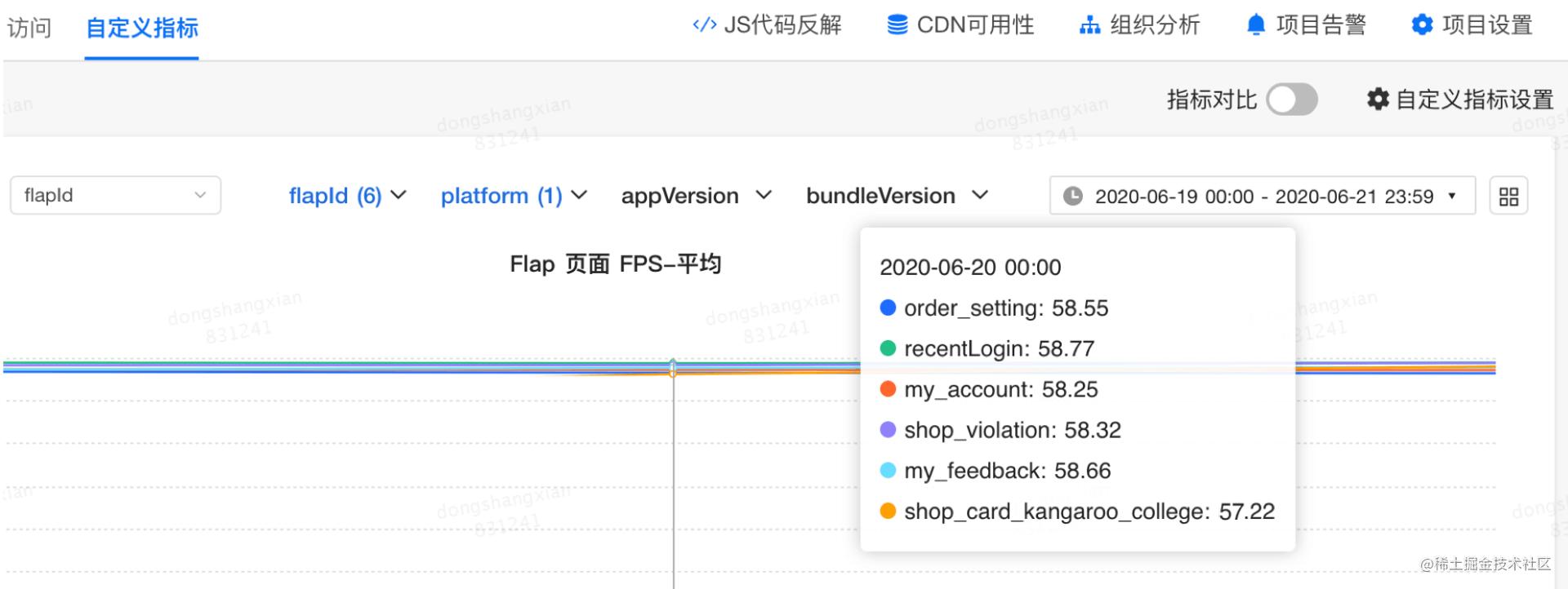 图20 部分动态化页面FPS数据