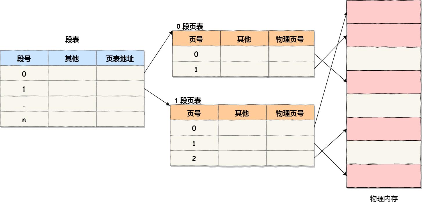 段页式管理中的段表、页表与内存的关系