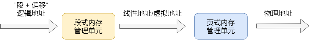Intel X86 逻辑地址解析过程