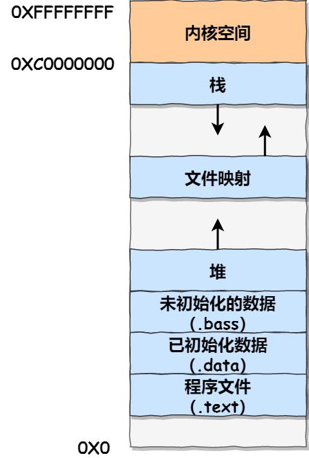 虚拟内存空间划分