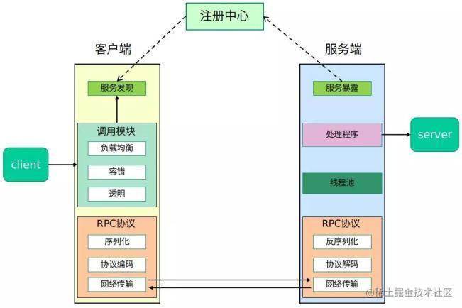 一个完整的RPC框架使用示意图