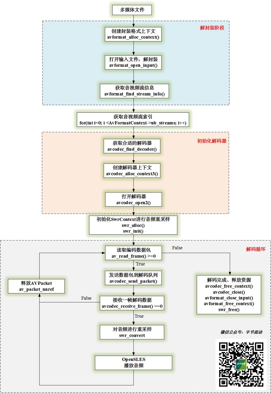 音频解码播放流程图.png