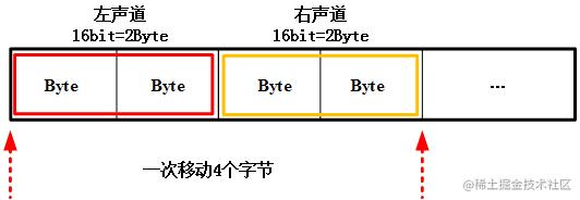 双通道的 PCM 数据
