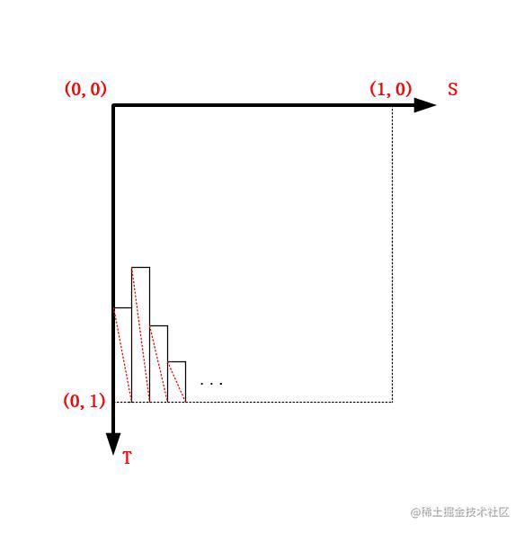 根据音频数据的值去构建条状图网格