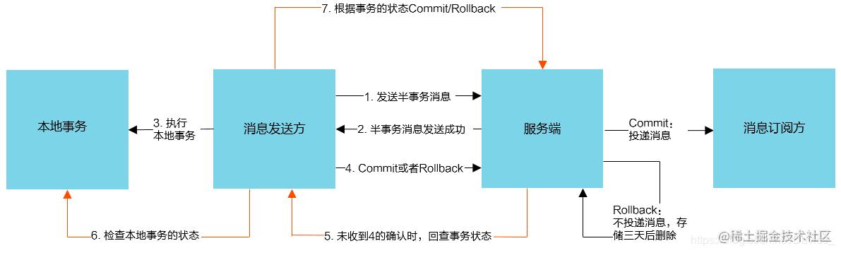 RocketMQ事务消息流程图