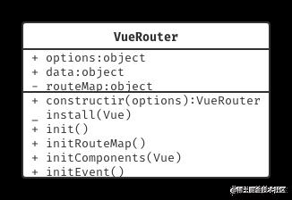 VueRouter UML