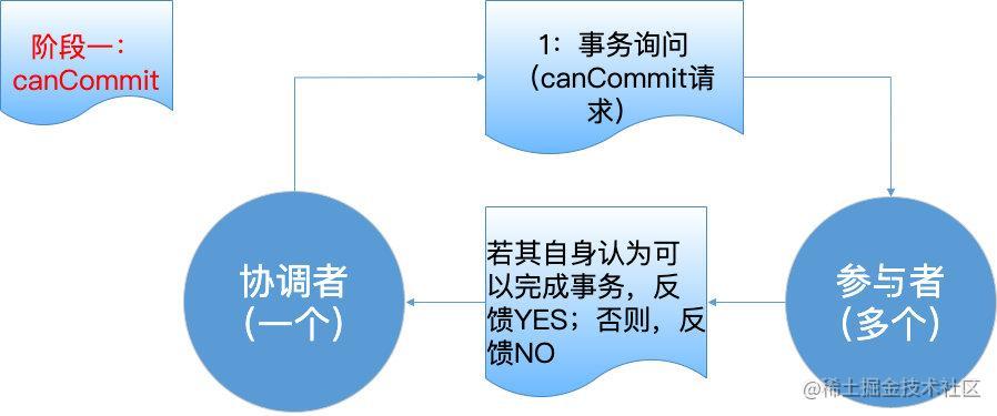 3PC-第一阶段