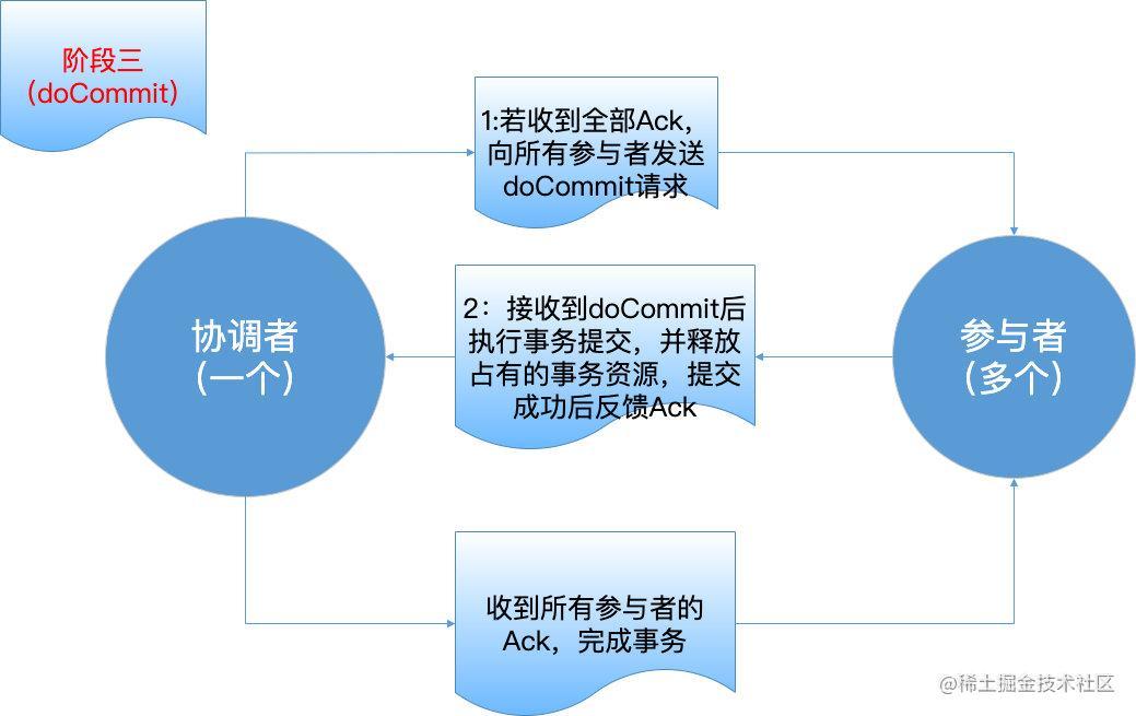 3PC-第三阶段