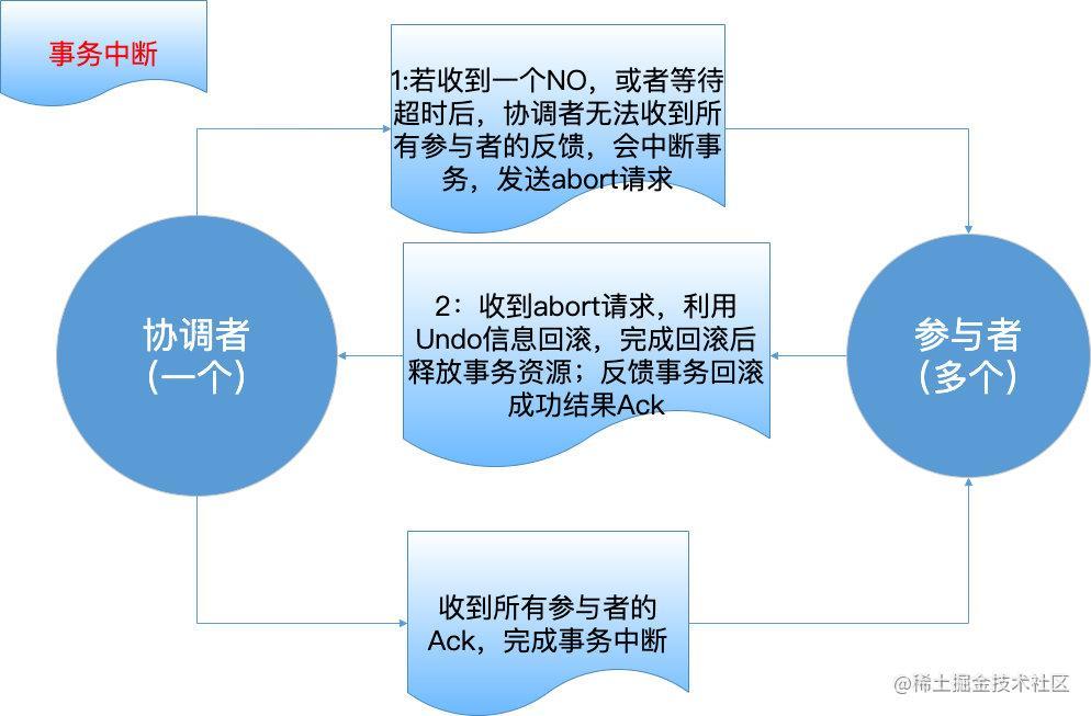 3PC-事务中断2