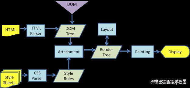 浏览器渲染机制2